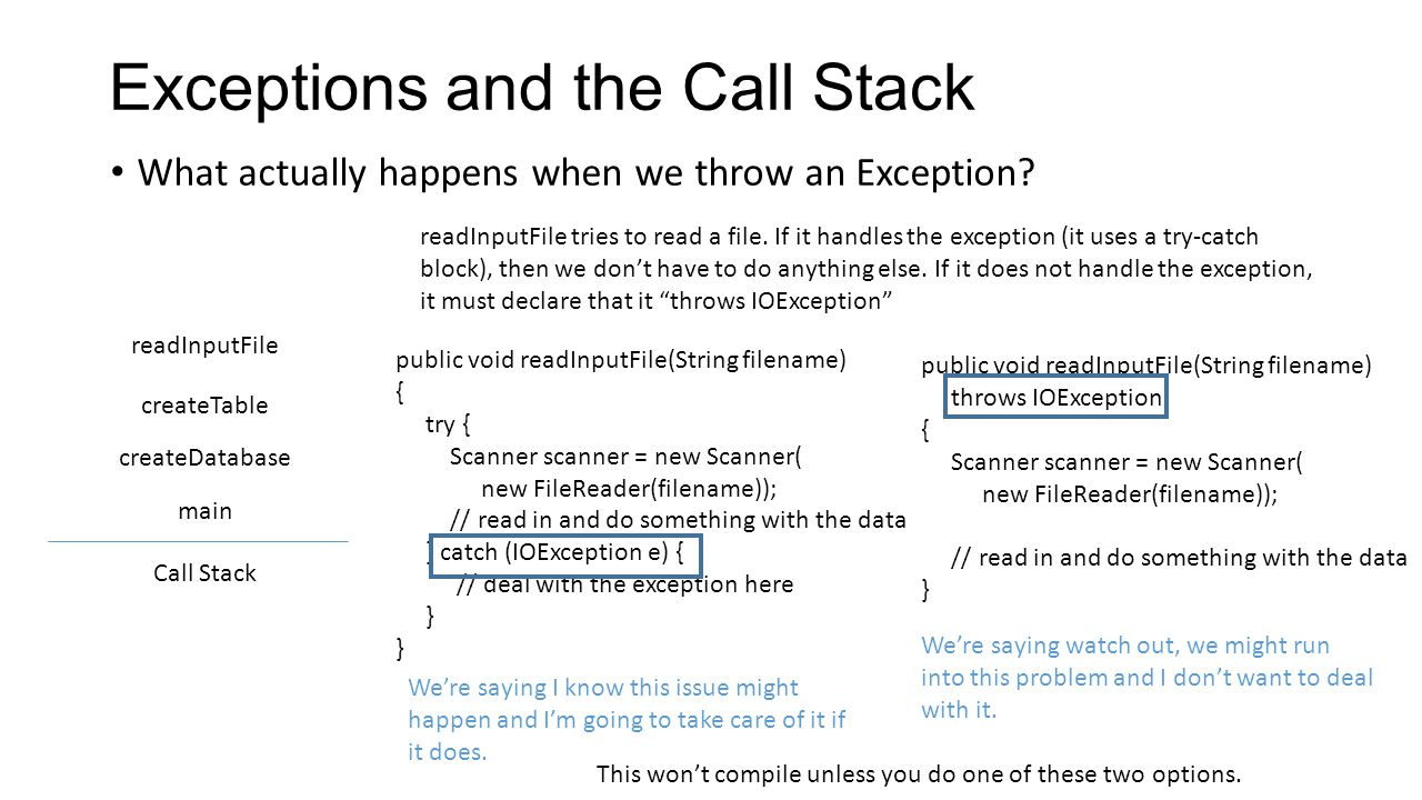 Exceptions and the Call Stack What actually happens when we throw an Exception.