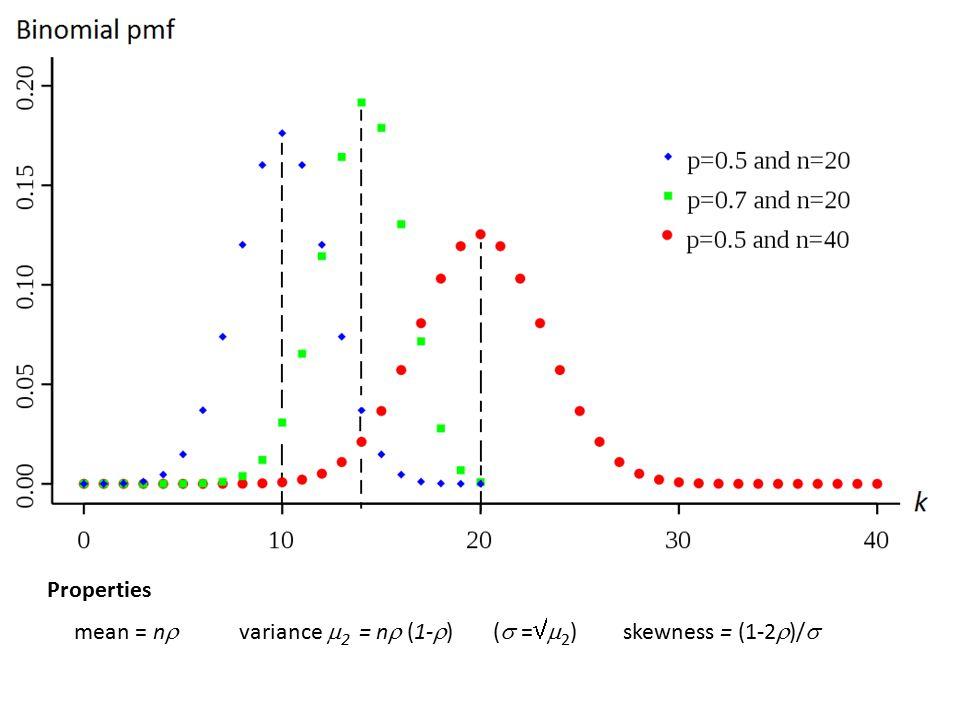 Properties mean = n  variance  2 = n  (1-  ) (  =  2 )skewness = (1-2  )/ 