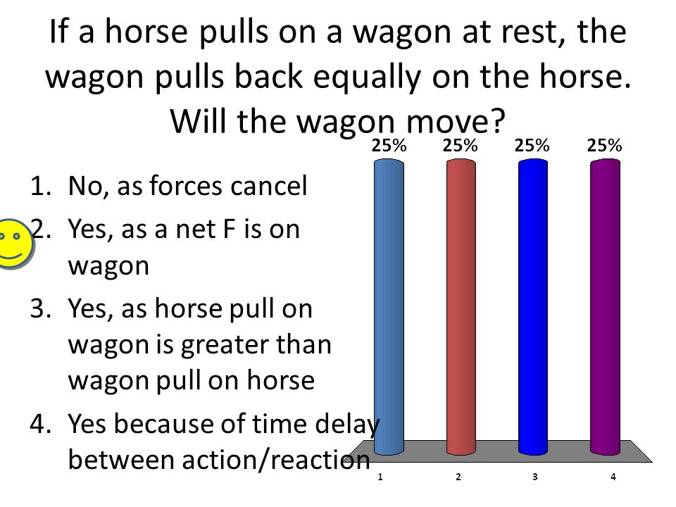 If a horse pulls on a wagon at rest, the wagon pulls back equally on the horse.
