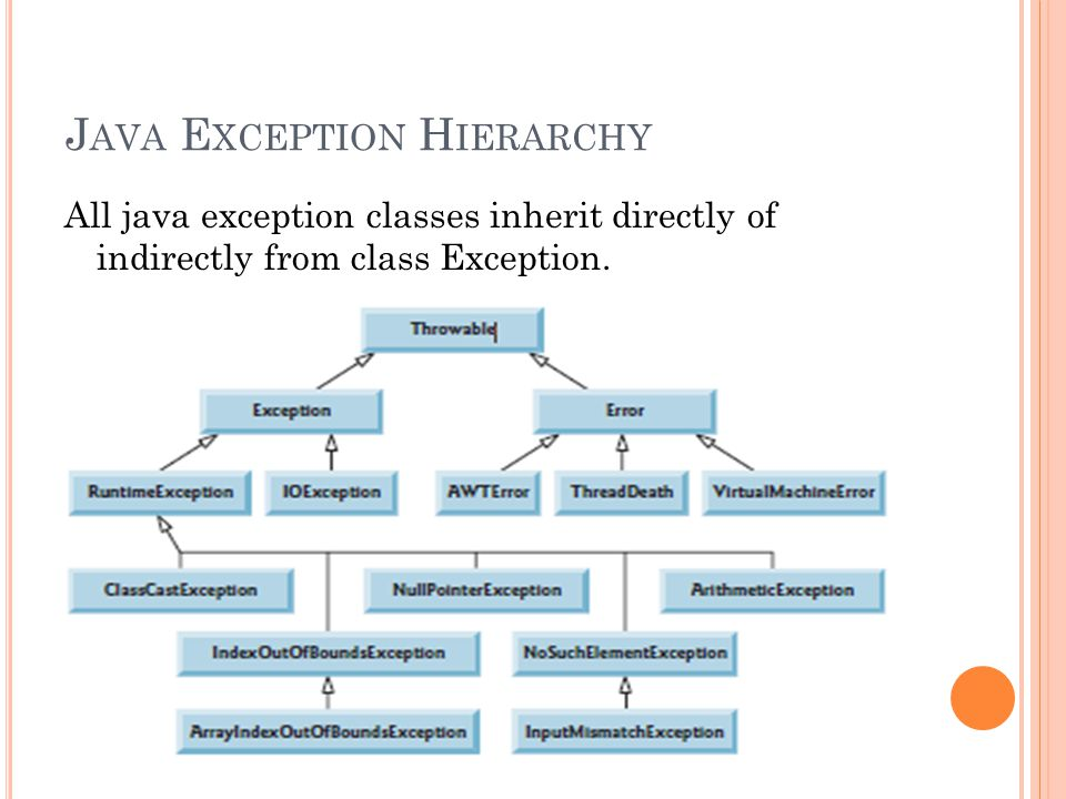 J AVA E XCEPTION H IERARCHY All java exception classes inherit directly of indirectly from class Exception.