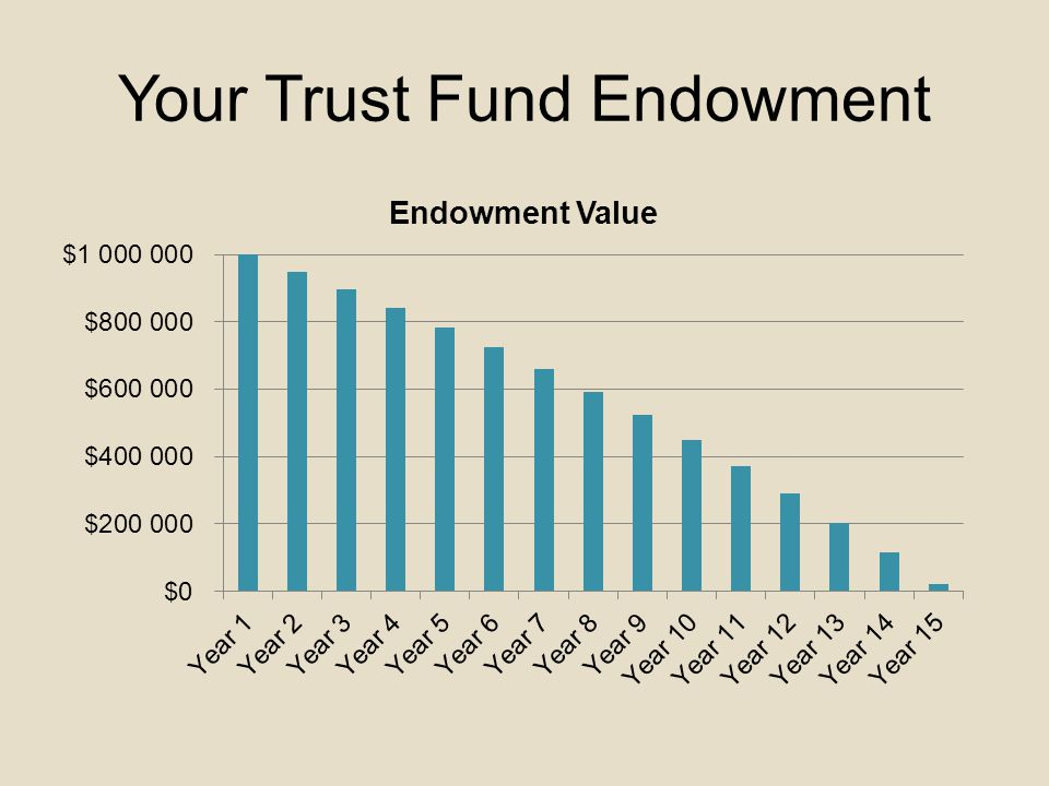 Your Trust Fund Endowment