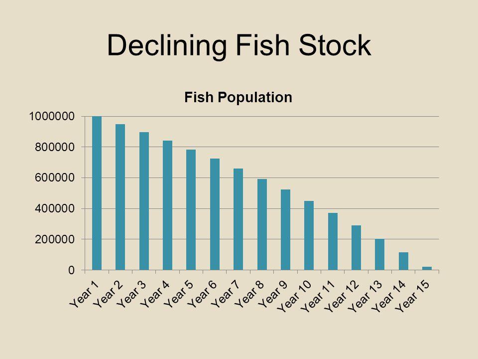 Declining Fish Stock