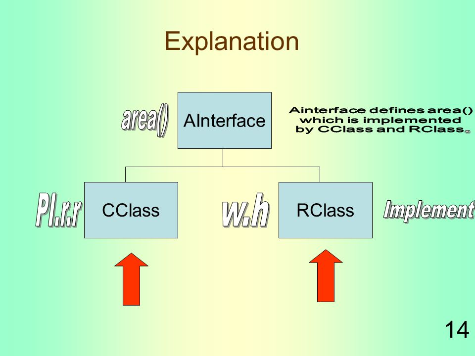 14 Explanation AInterface CClassRClass