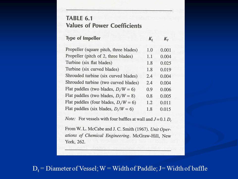 D t = Diameter of Vessel; W = Width of Paddle; J= Width of baffle