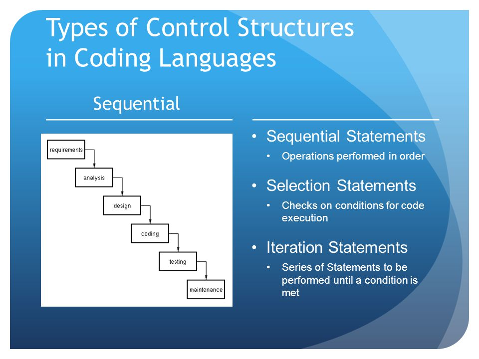 Types of Control Structures in Coding Languages Sequential Sequential Statements Operations performed in order Selection Statements Checks on conditions for code execution Iteration Statements Series of Statements to be performed until a condition is met