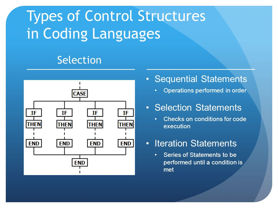 Types of Control Structures in Coding Languages Selection Sequential Statements Operations performed in order Selection Statements Checks on conditions for code execution Iteration Statements Series of Statements to be performed until a condition is met