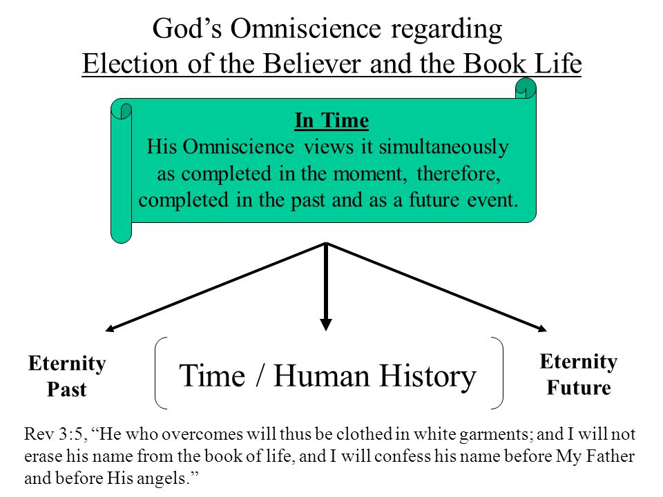 In Time His Omniscience views it simultaneously as completed in the moment, therefore, completed in the past and as a future event.