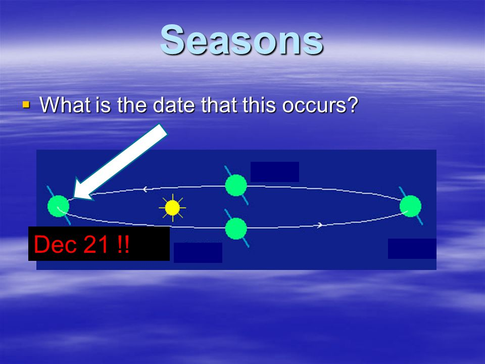 Seasons  What is the date that this occurs? Dec 21 !!