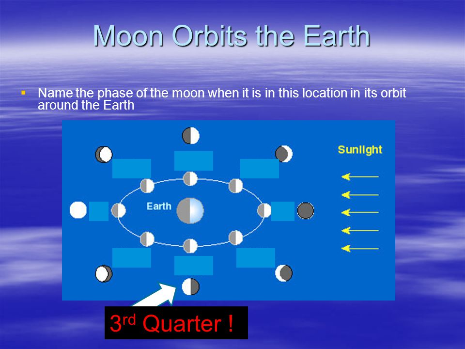 Moon Orbits the Earth   Name the phase of the moon when it is in this location in its orbit around the Earth 3 rd Quarter !
