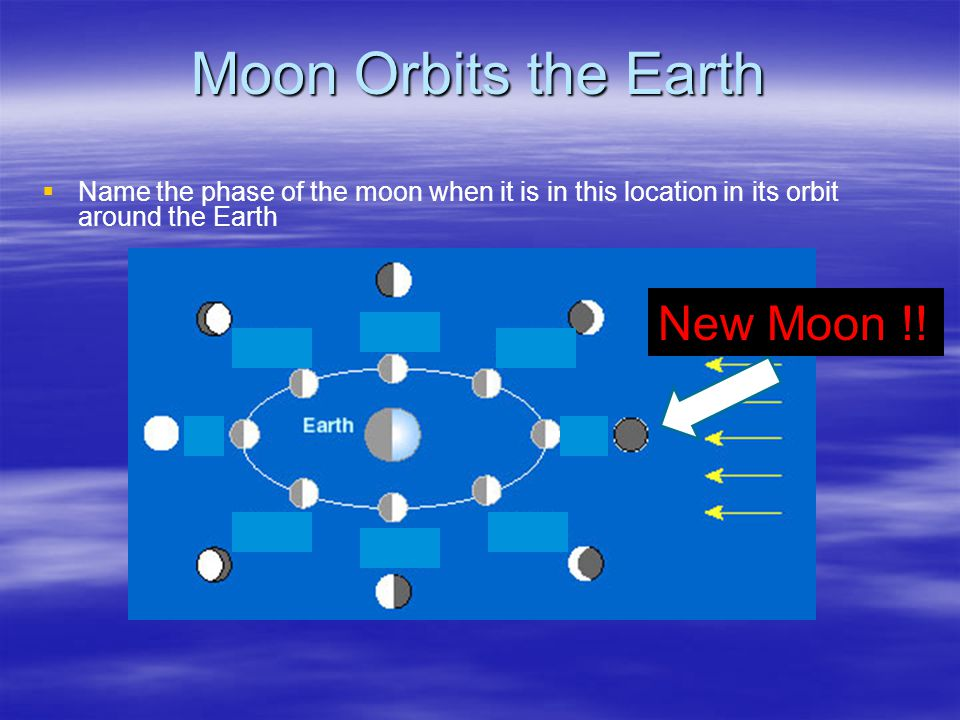 Moon Orbits the Earth   Name the phase of the moon when it is in this location in its orbit around the Earth New Moon !!
