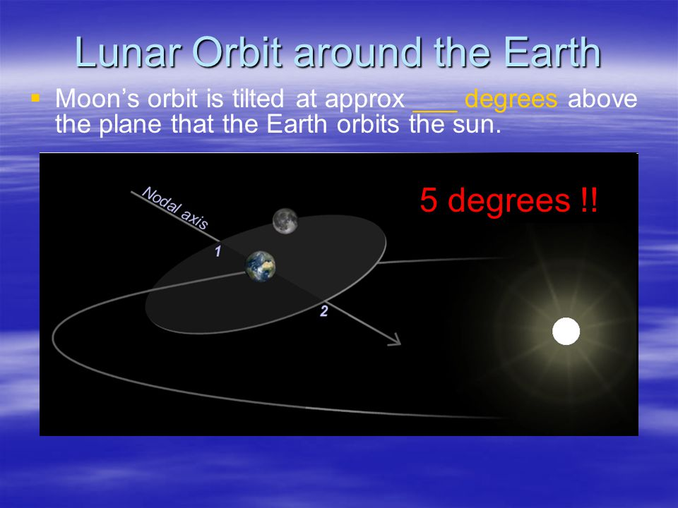 Lunar Orbit around the Earth   Moon's orbit is tilted at approx ___ degrees above the plane that the Earth orbits the sun.
