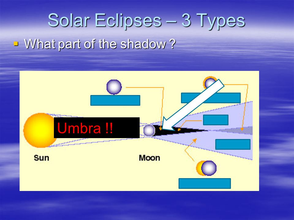 Solar Eclipses – 3 Types  What part of the shadow ? Umbra !!