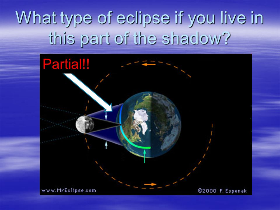 What type of eclipse if you live in this part of the shadow? Partial!!
