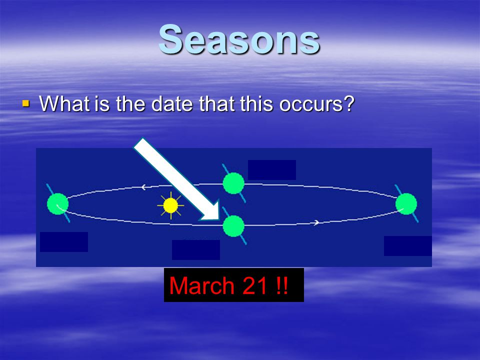 Seasons  What is the date that this occurs? March 21 !!