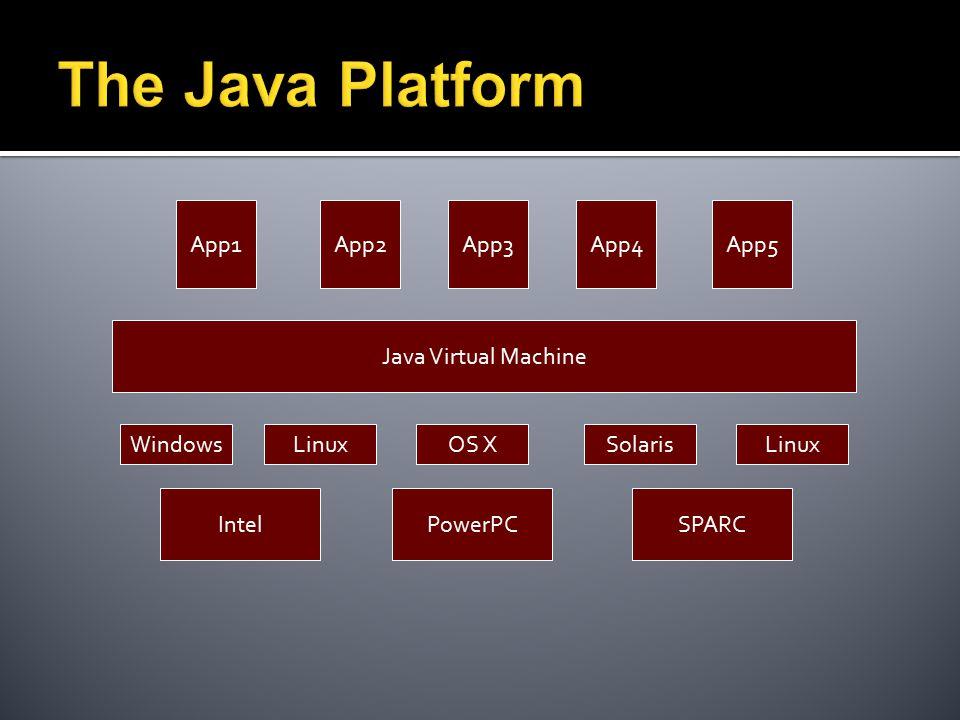 IntelPowerPCSPARC LinuxWindowsOS XSolarisLinux Java Virtual Machine App1App2App3App4App5