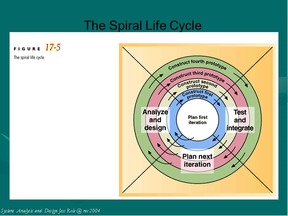 The Spiral Life Cycle