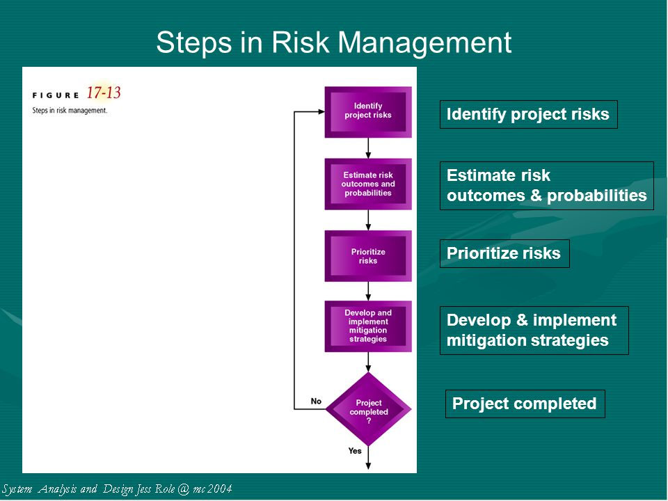 Steps in Risk Management Identify project risks Estimate risk outcomes & probabilities Prioritize risks Develop & implement mitigation strategies Proj
