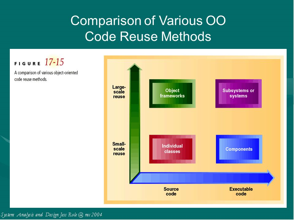 Comparison of Various OO Code Reuse Methods