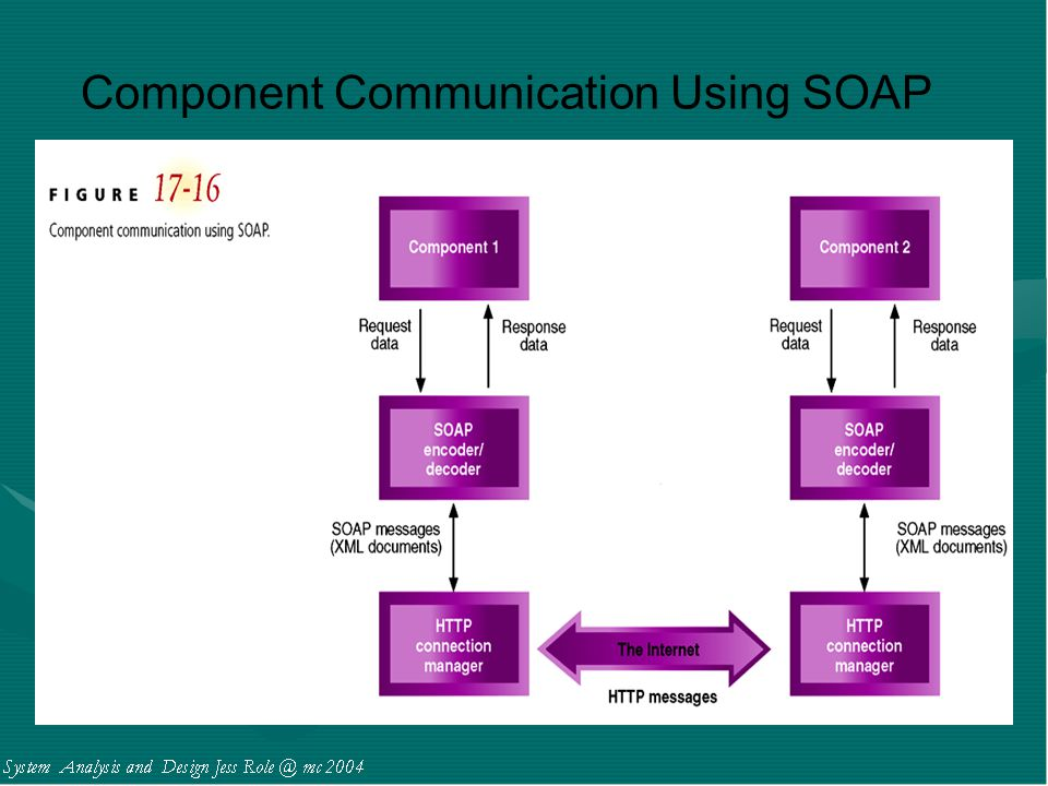 Component Communication Using SOAP