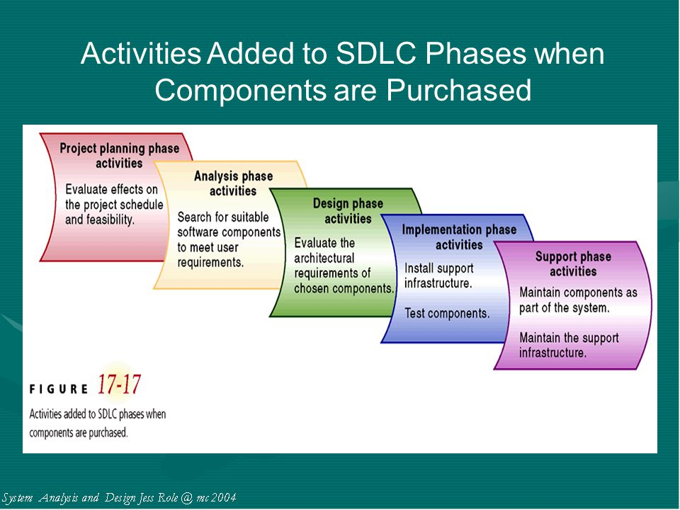 Activities Added to SDLC Phases when Components are Purchased