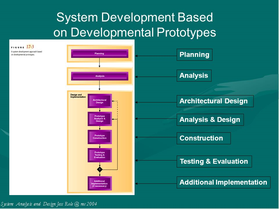 System Development Based on Developmental Prototypes Planning Analysis Architectural Design Analysis & Design Construction Testing & Evaluation Additi