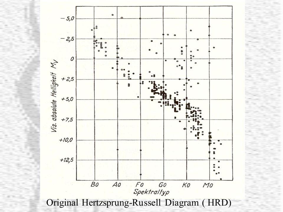 Original Hertzsprung-Russell Diagram ( HRD)