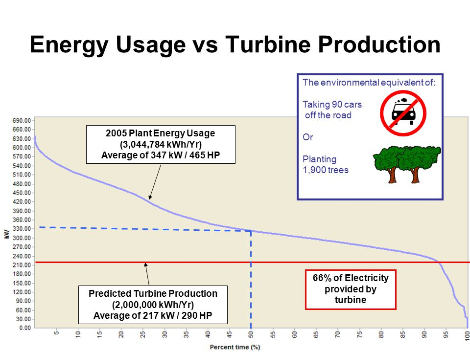 Energy Usage vs Turbine Production 2005 Plant Energy Usage (3,044,784 kWh/Yr) Average of 347 kW / 465 HP Predicted Turbine Production (2,000,000 kWh/Yr) Average of 217 kW / 290 HP 66% of Electricity provided by turbine The environmental equivalent of: Taking 90 cars off the road Or Planting 1,900 trees