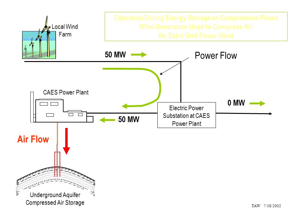 Electric Power Substation at CAES Power Plant CAES Power Plant Operation During Energy Storage or Compression Phase Wind Generation Used to Compress Air No Extra Grid Power Used TAW 7/18/2002 Power Flow Air Flow Local Wind Farm Underground Aquifer Compressed Air Storage 50 MW 0 MW