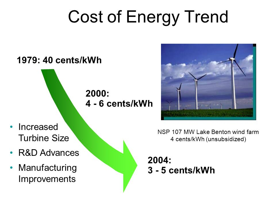 Cost of Energy Trend 1979: 40 cents/kWh Increased Turbine Size R&D Advances Manufacturing Improvements NSP 107 MW Lake Benton wind farm 4 cents/kWh (unsubsidized) 2004: 3 - 5 cents/kWh 2000: 4 - 6 cents/kWh
