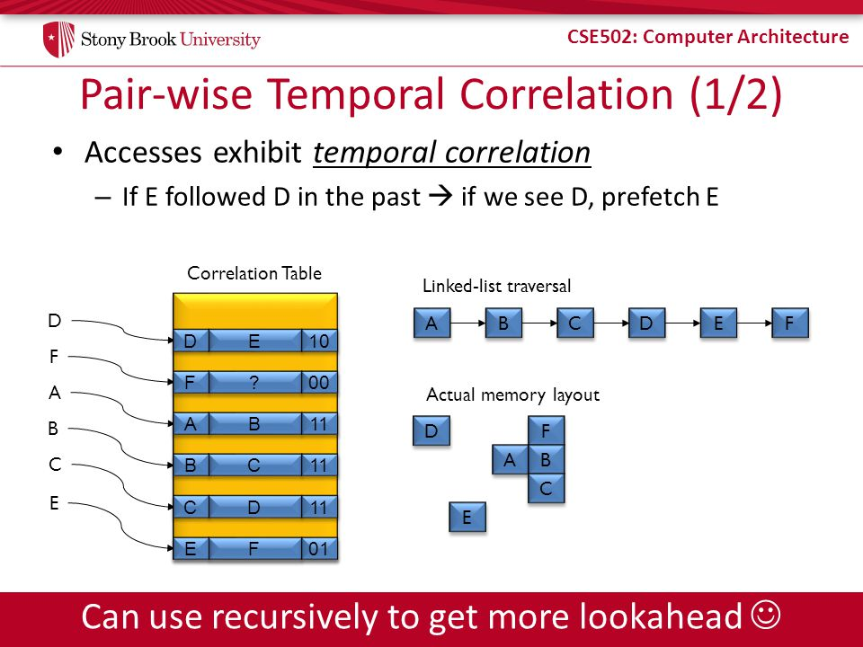 CSE502: Computer Architecture Pair-wise Temporal Correlation (1/2) Accesses exhibit temporal correlation – If E followed D in the past  if we see D, prefetch E Correlation Table D F A B C E E E .
