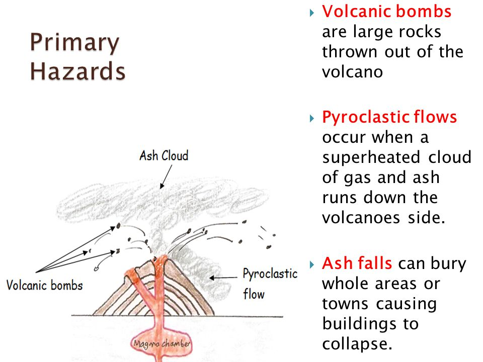  Volcanic bombs are large rocks thrown out of the volcano  Pyroclastic flows occur when a superheated cloud of gas and ash runs down the volcanoes side.
