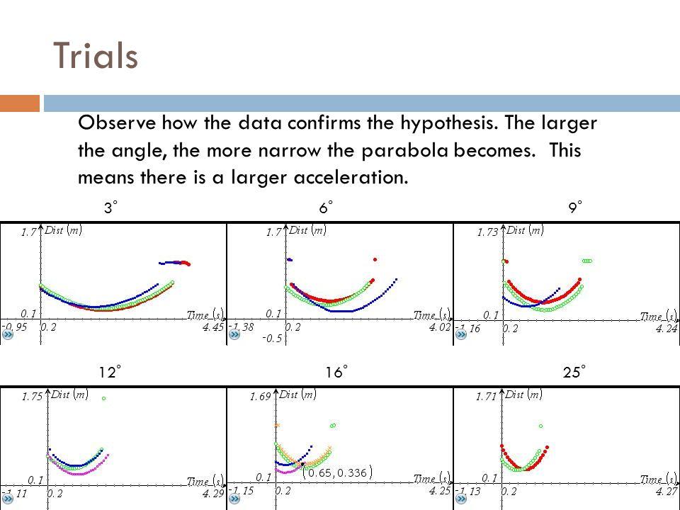 Trials 3 ̊ 6 ̊ 9 ̊ 12 ̊ 16 ̊ 25 ̊ Observe how the data confirms the hypothesis.