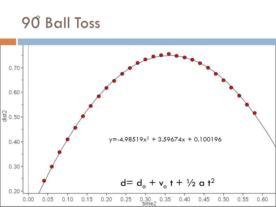 90 ̊ Ball Toss y=-4.98519x 2 + 3.59674x + 0.100196 d= d o + v o t + ½ a t 2
