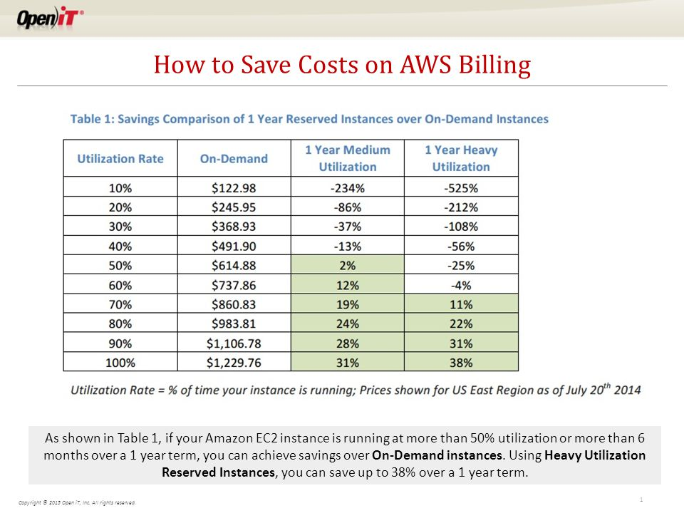 Copyright © 2015 Open iT, Inc. All rights reserved. How to Save Costs on AWS Billing 1 As shown in Table 1, if your Amazon EC2 instance is running at
