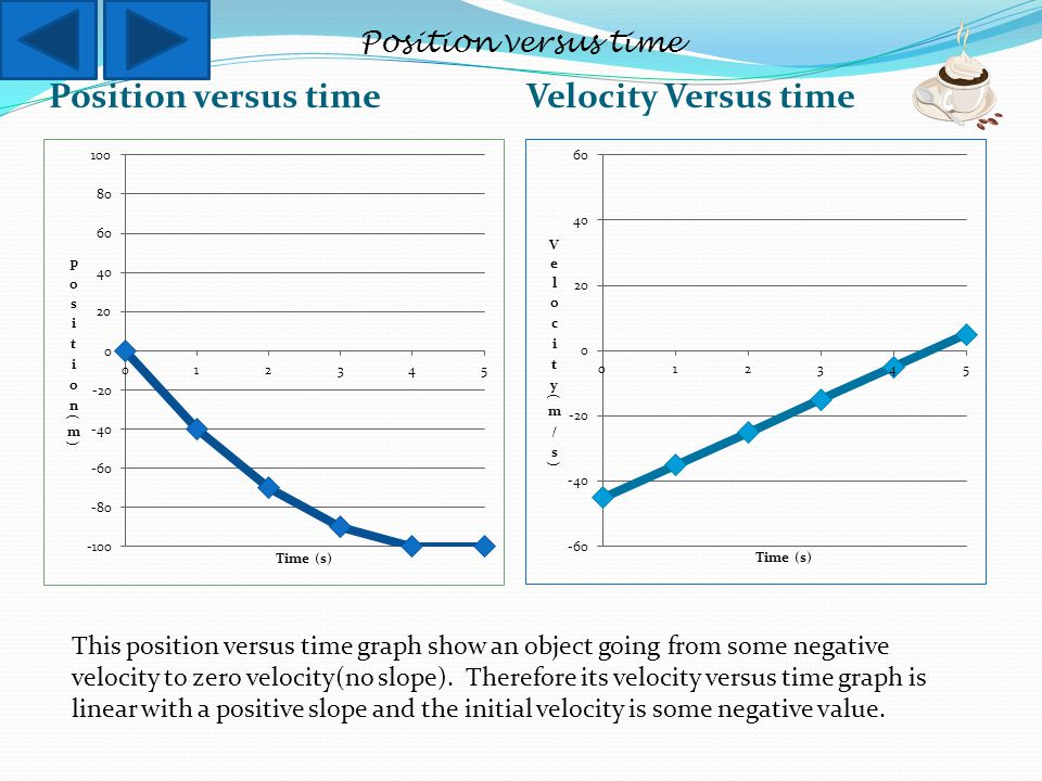 Position versus time Velocity Versus time This position versus time graph show an object going from some negative velocity to zero velocity(no slope).