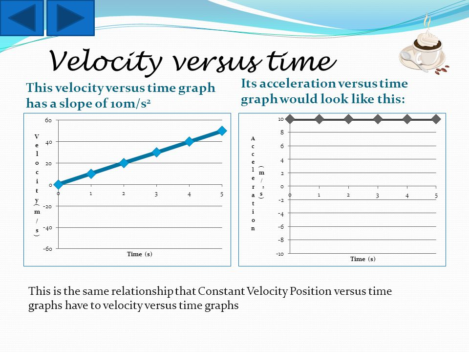 Velocity versus time This velocity versus time graph has a slope of 10m/s 2 Its acceleration versus time graph would look like this: This is the same relationship that Constant Velocity Position versus time graphs have to velocity versus time graphs