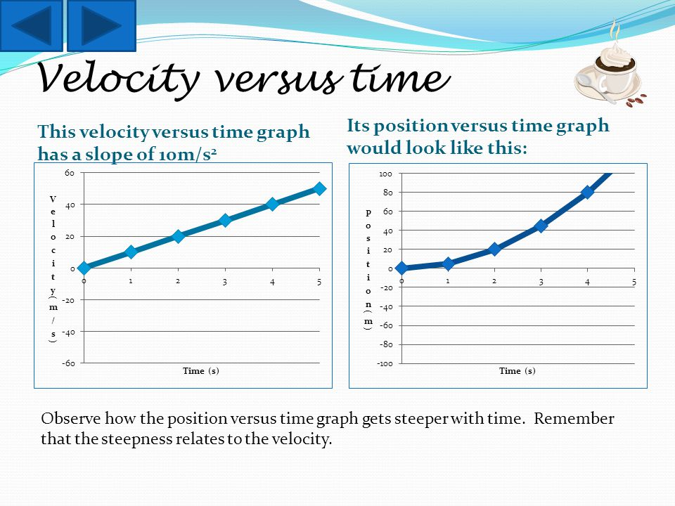 Velocity versus time This velocity versus time graph has a slope of 10m/s 2 Its position versus time graph would look like this: Observe how the position versus time graph gets steeper with time.