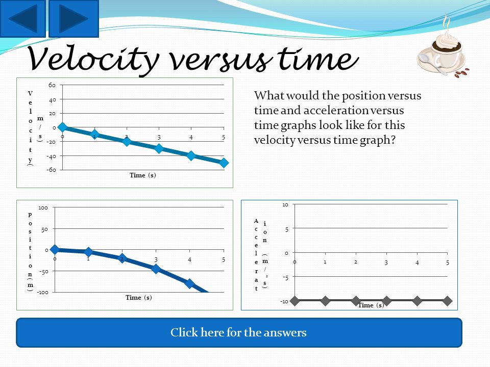 Velocity versus time What would the position versus time and acceleration versus time graphs look like for this velocity versus time graph.
