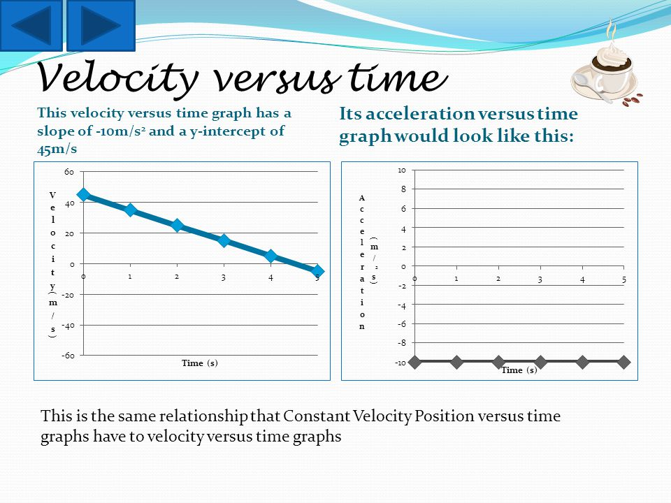 Velocity versus time This velocity versus time graph has a slope of -10m/s 2 and a y-intercept of 45m/s Its acceleration versus time graph would look like this: This is the same relationship that Constant Velocity Position versus time graphs have to velocity versus time graphs