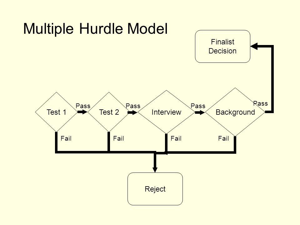 Test 1Test 2 Interview Background Finalist Decision Reject Multiple Hurdle Model Fail Pass