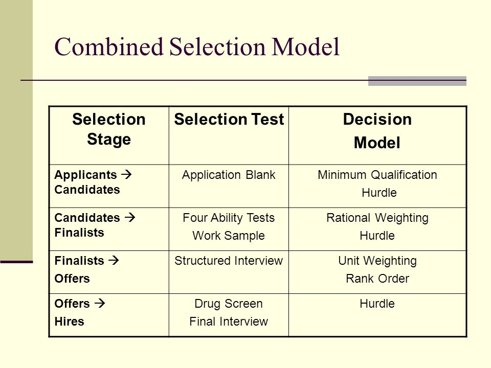 Combined Selection Model Selection Stage Selection TestDecision Model Applicants  Candidates Application BlankMinimum Qualification Hurdle Candidates  Finalists Four Ability Tests Work Sample Rational Weighting Hurdle Finalists  Offers Structured InterviewUnit Weighting Rank Order Offers  Hires Drug Screen Final Interview Hurdle