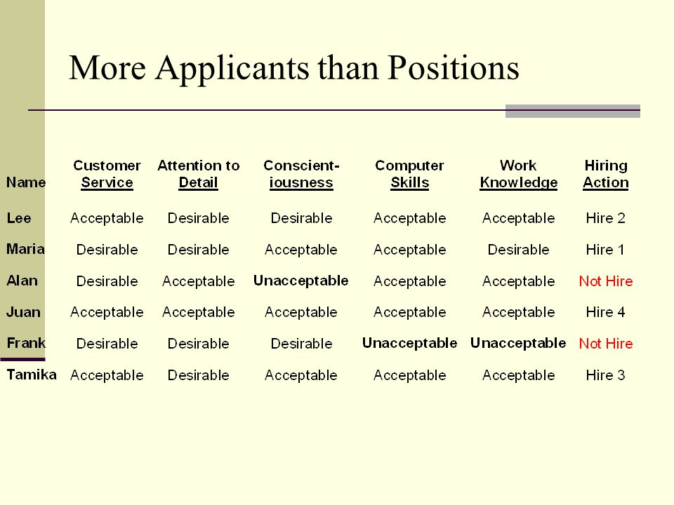 More Applicants than Positions