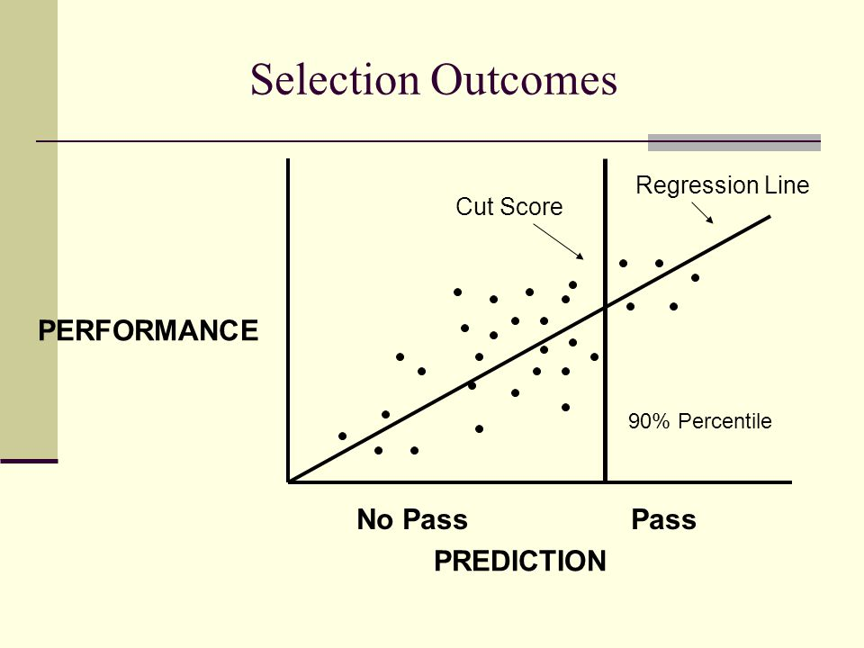 Selection Outcomes PREDICTION PERFORMANCE No PassPass Regression Line Cut Score 90% Percentile