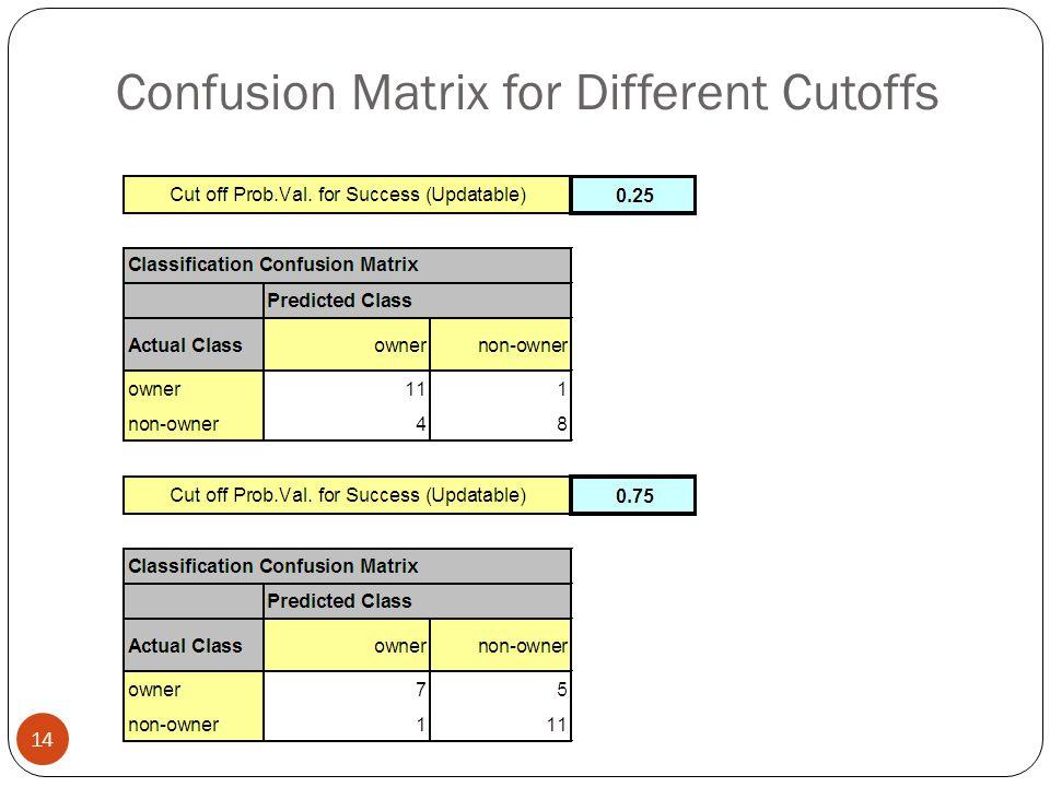Confusion Matrix for Different Cutoffs 14