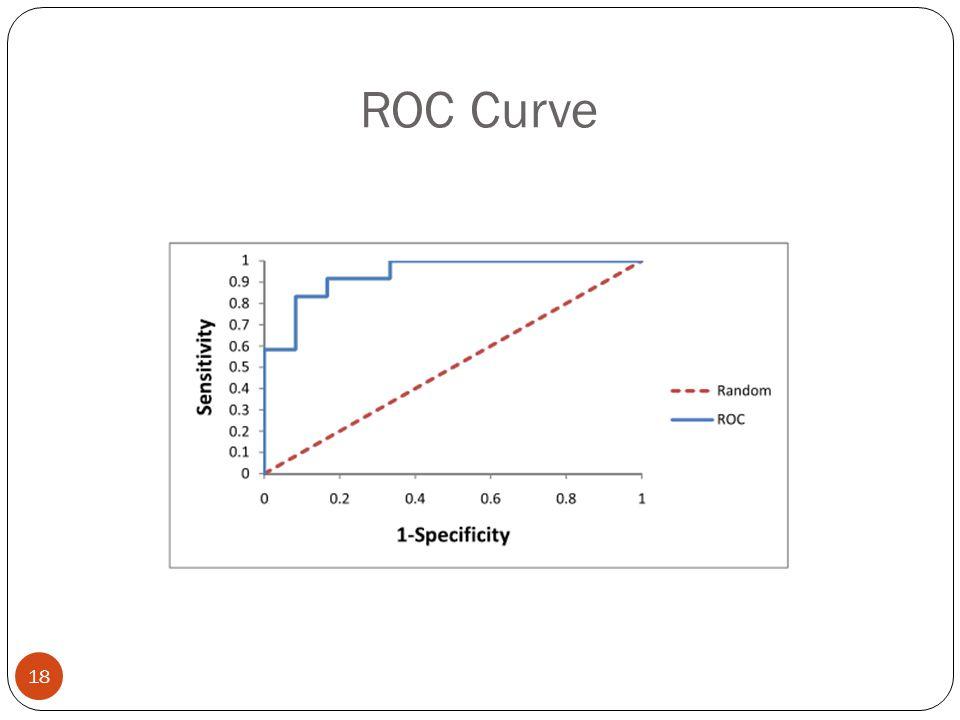 ROC Curve 18