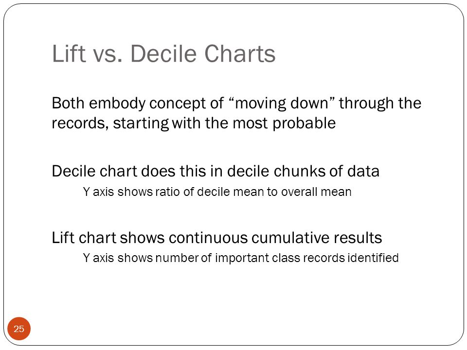 """Lift vs. Decile Charts Both embody concept of """"moving down"""" through the records, starting with the most probable Decile chart does this in decile chun"""