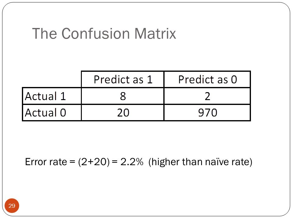 The Confusion Matrix Error rate = (2+20) = 2.2% (higher than naïve rate) 29