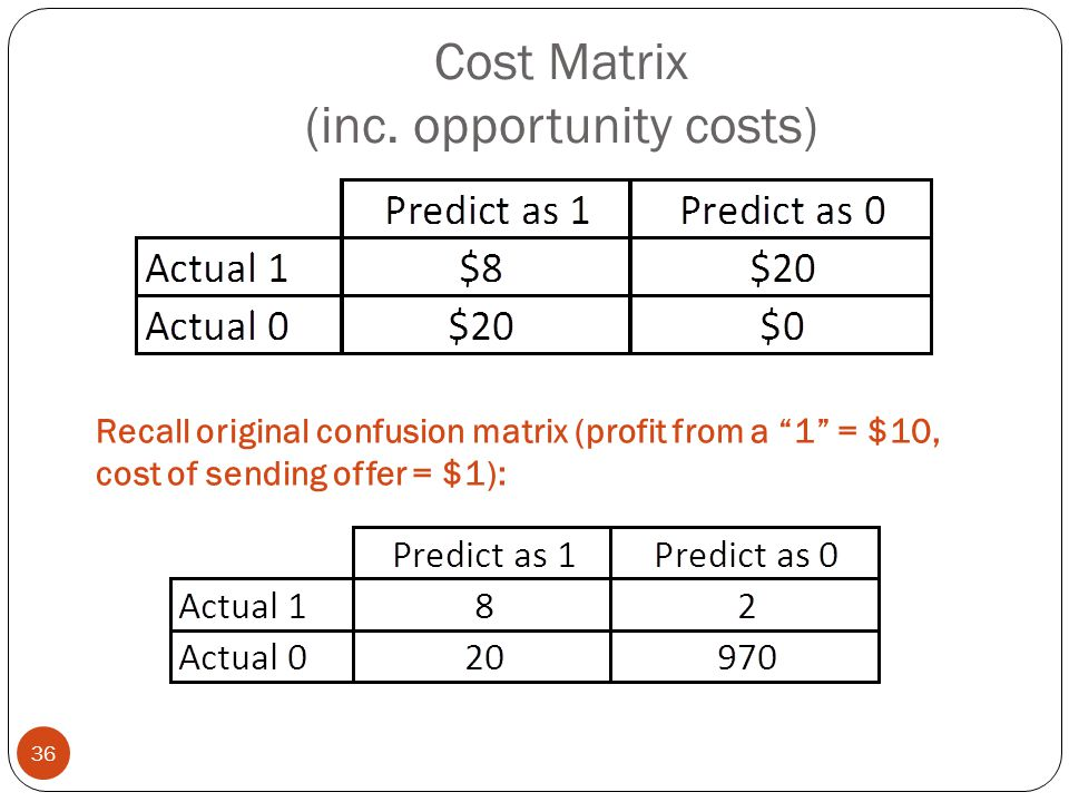"""Cost Matrix (inc. opportunity costs) Recall original confusion matrix (profit from a """"1"""" = $10, cost of sending offer = $1): 36"""