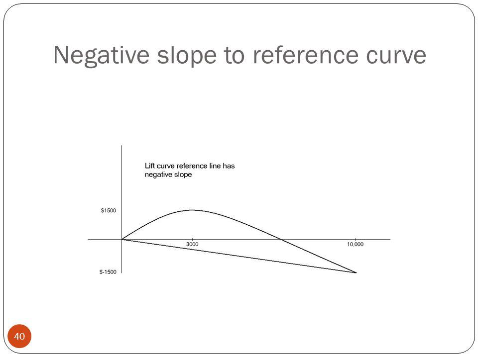 Negative slope to reference curve 40