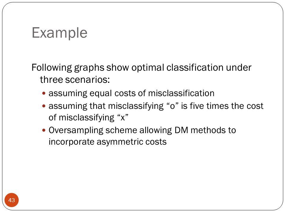 "Example Following graphs show optimal classification under three scenarios: assuming equal costs of misclassification assuming that misclassifying ""o"""